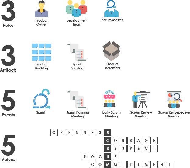 3355 Scrum Framework