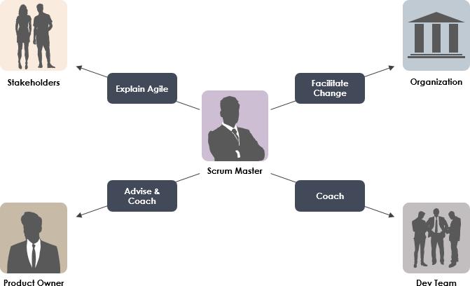 Roles of Scrum Master