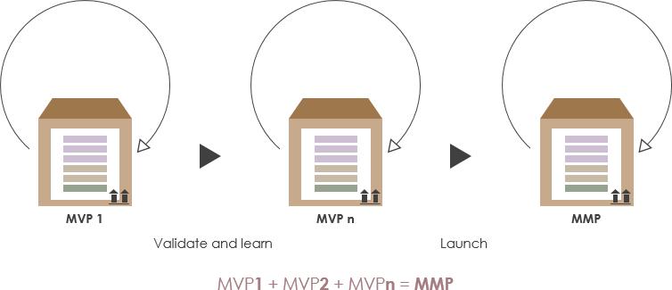 MVP与MMP