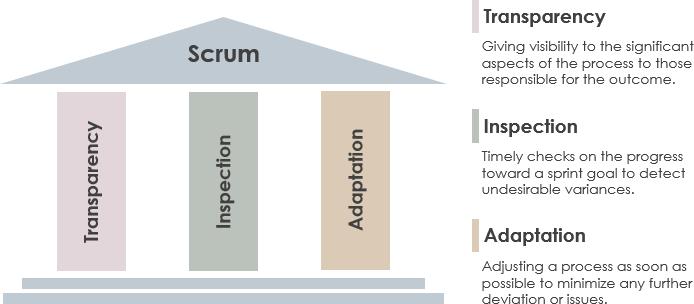 Scrum的三大支柱