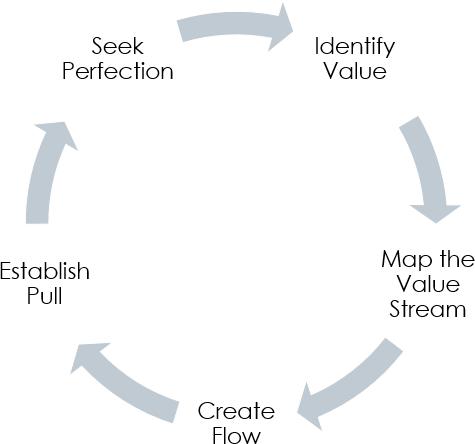 5步精益方法