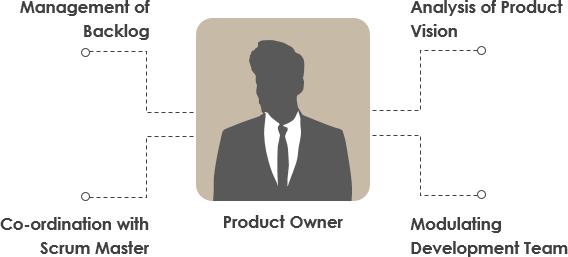 产品负责人角色