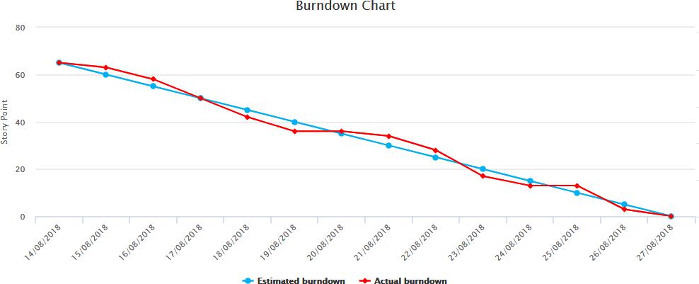 Burndown图表