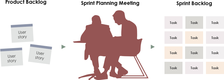 Sprint计划会议