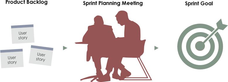 Sprint计划