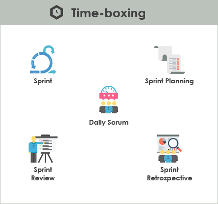 Scrum Time-Boxing