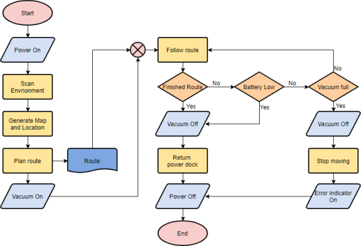 The Use of Flowcharts in Project Management
