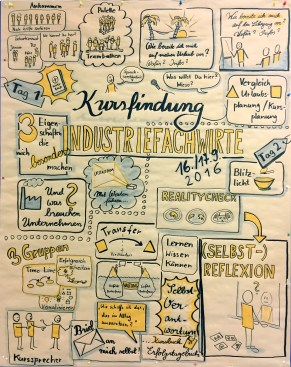 Graphic Recording eines Workshops