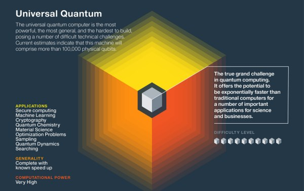 The 3 Types of Quantum Computers and Their Applications