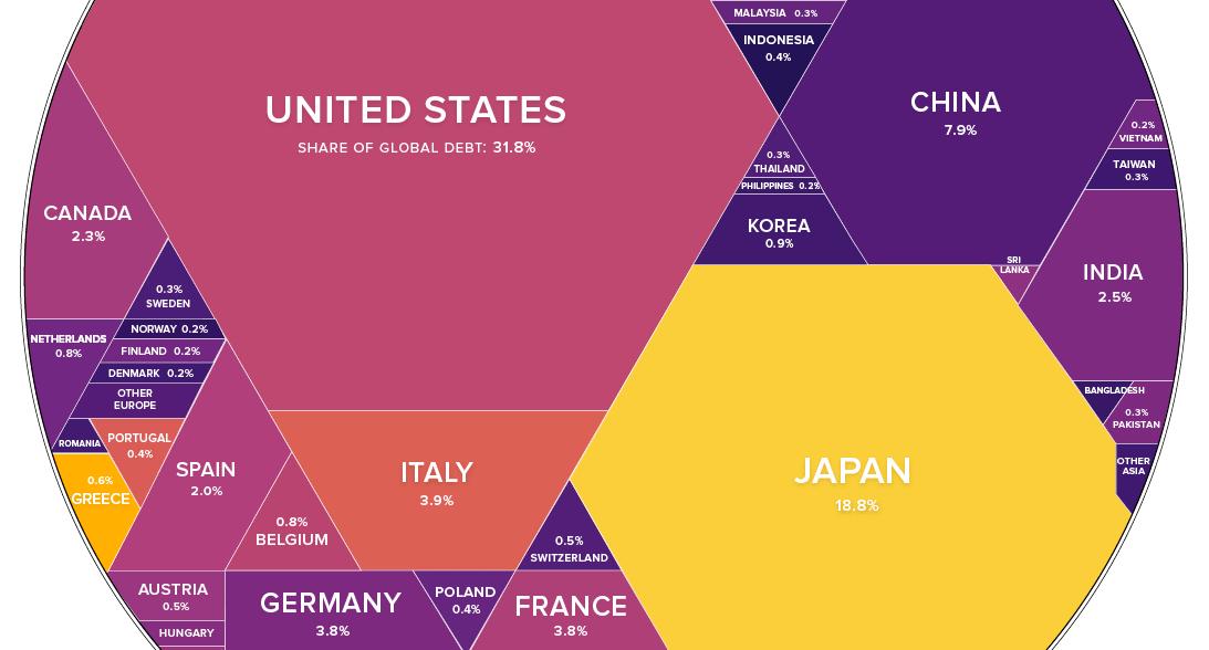 Percentage Chart Money