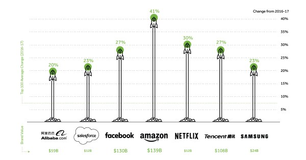 The World's Fastest Growing Brands in 2017, by Value