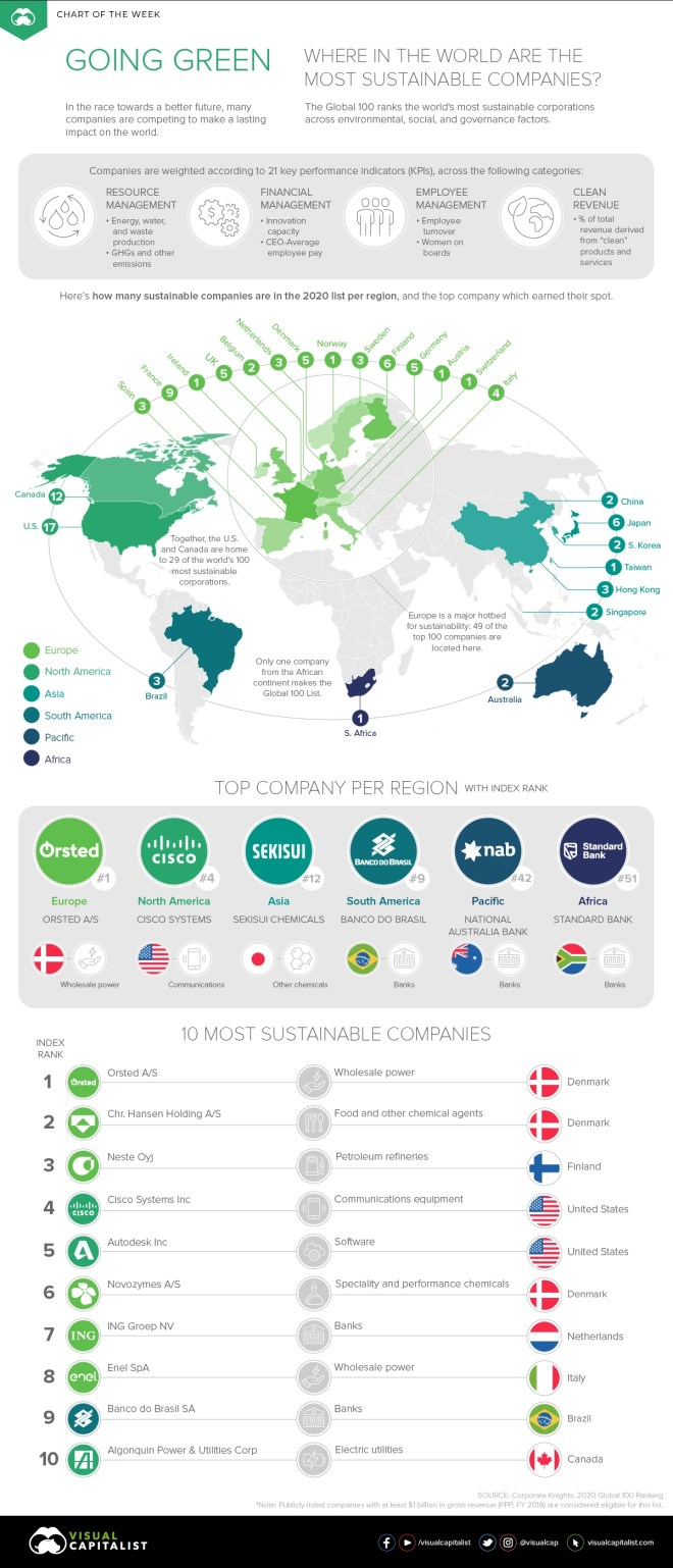 The Most Sustainable Companies