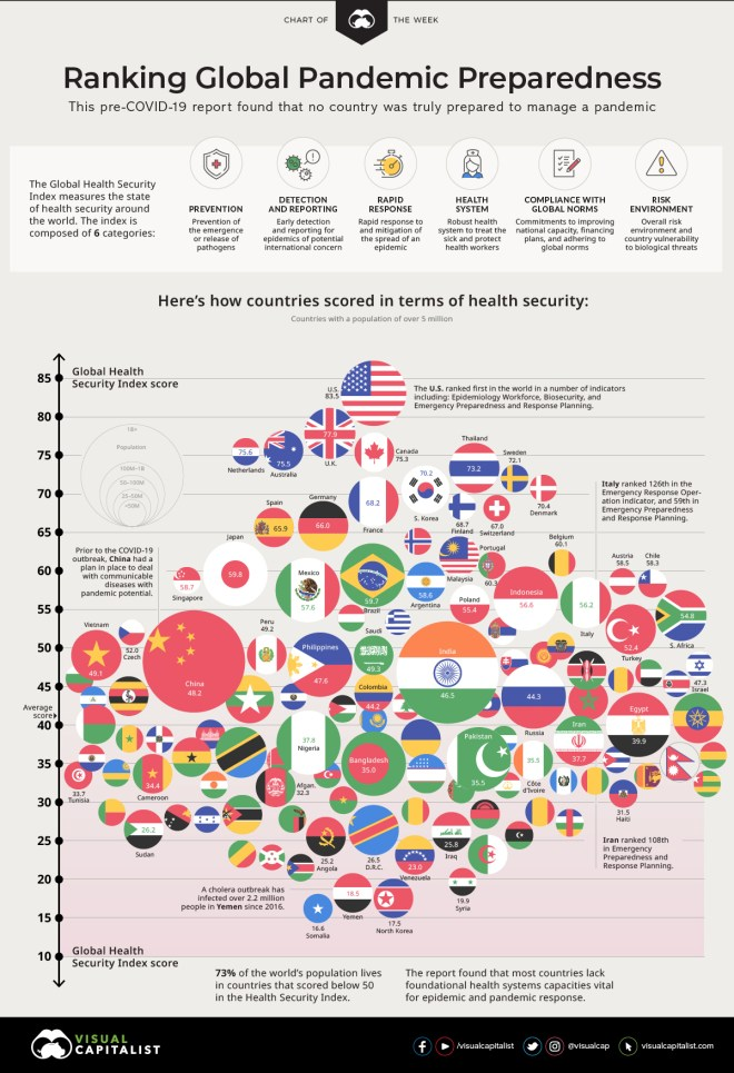 Ranked: Global Pandemic Preparedness by Country