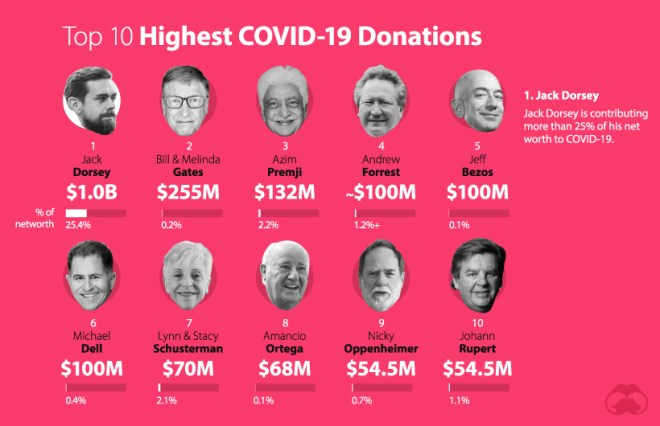 Billionaires with COVID-19 donations