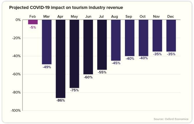 consumer spending travel industry