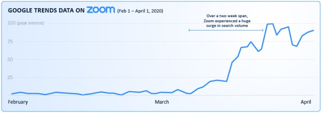 zoom-search-interest