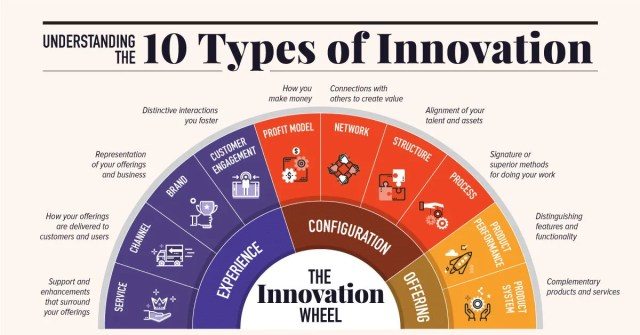 types of innovation in business