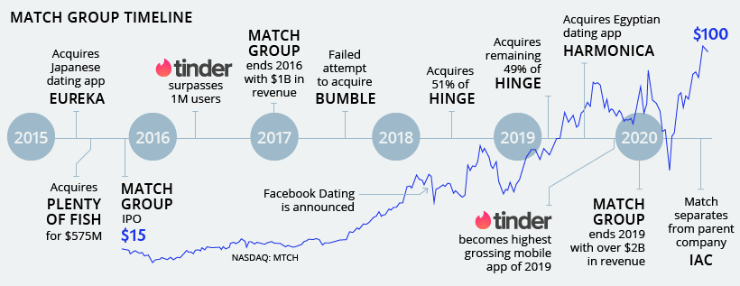 match group timeline
