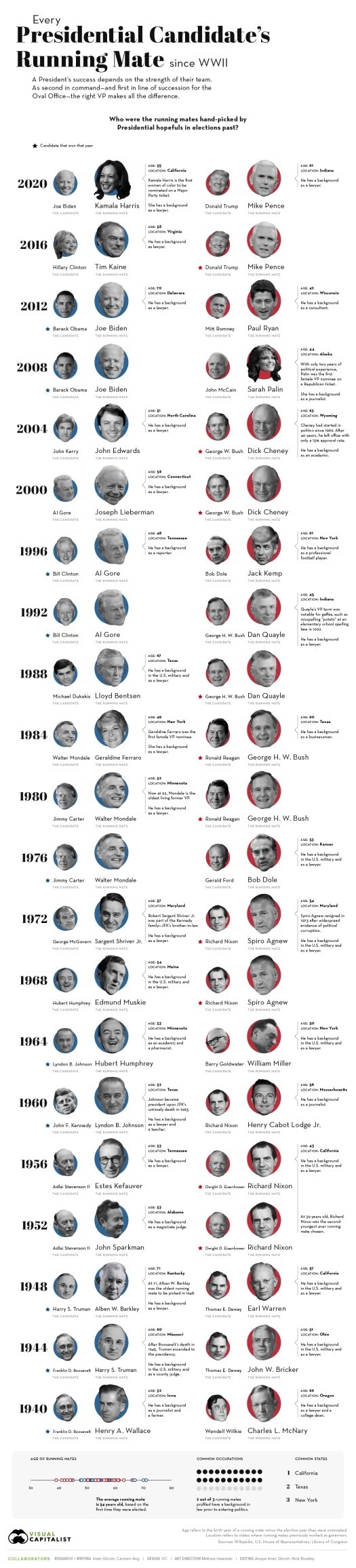Every Presidential Candidate's Running Mate Since WWII