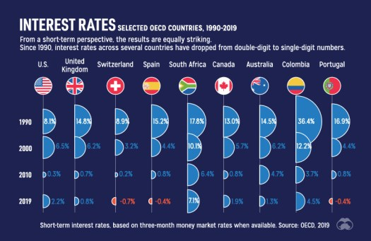 Contemporary interest rates by country