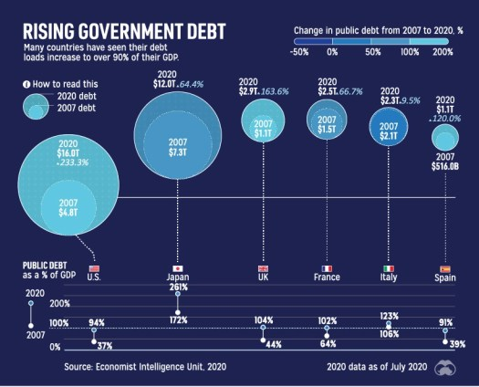 Ballooning government debt