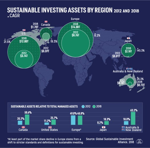 Sustainable investing assets esg