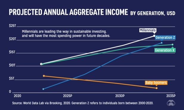Projected aggregate income by generation