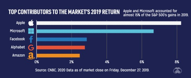 Tech stocks by percentage of 2019 stock market return