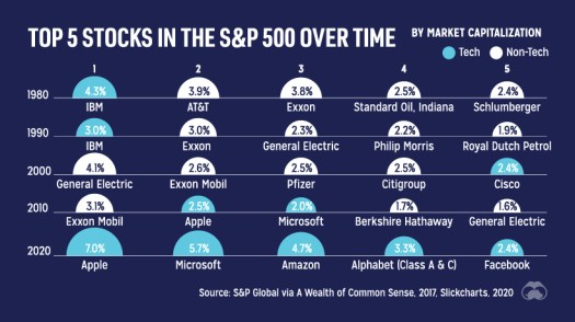 Tech stocks each year