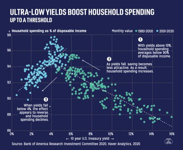 Treasury yields vs. household spending