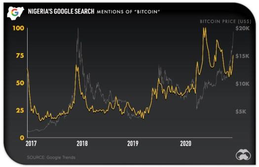 Nigeria Bitcoin Google Search Trends