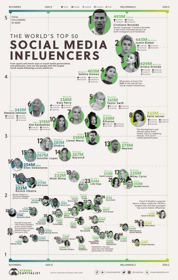 Biggest Social Media Influencers: Most-followers on Twitter, Instagram, Facebook, YouTube, TikTok