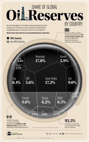 Share_of_Global_Oil_Reserves_Black02