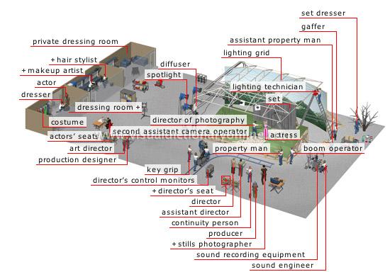 movie set [1] - Visual Dictionary Online