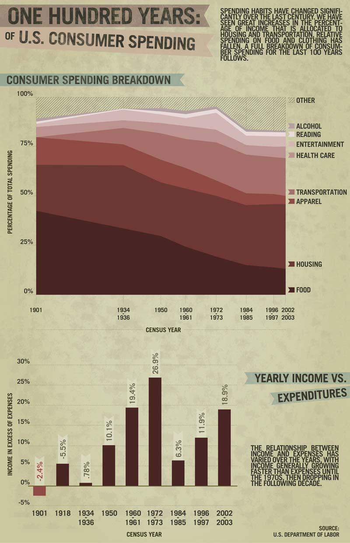 History of spending