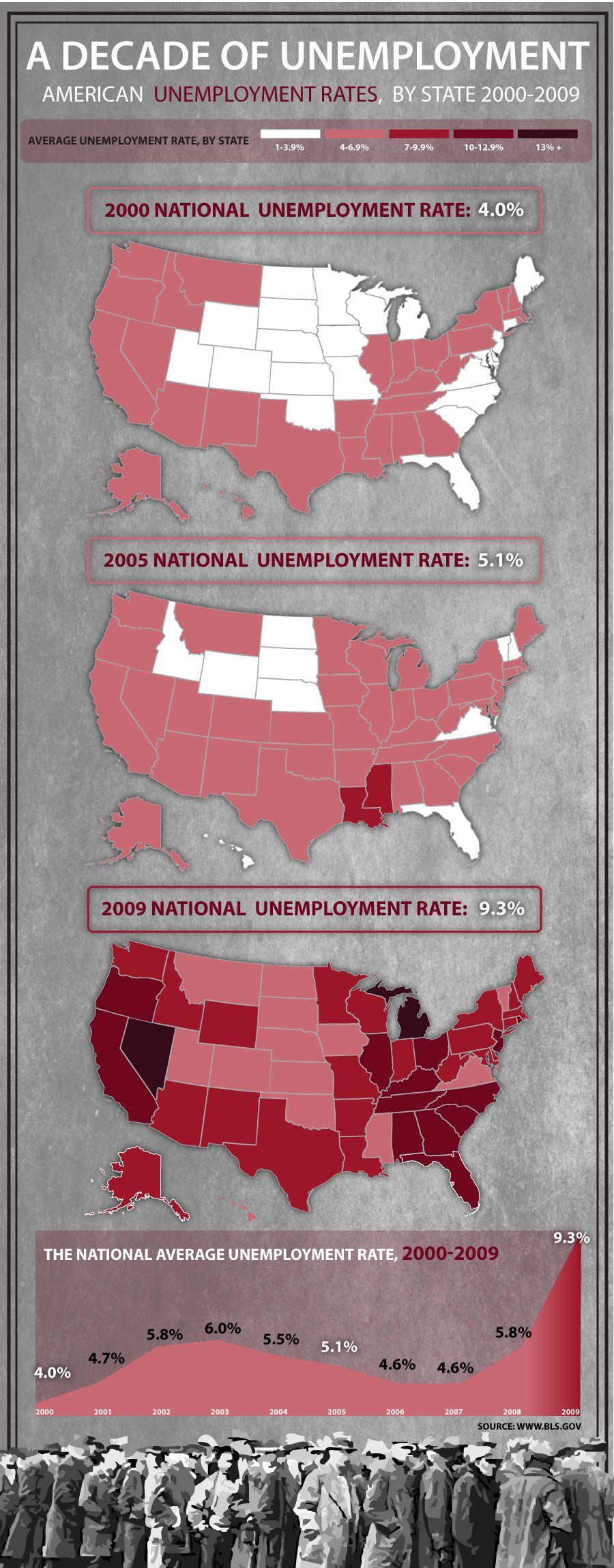 unemployment-the-last-ten-years