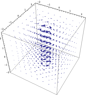 Figure 5.4: Momentum field of Psi[2,1,1]