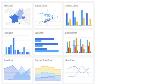visual diagrams, Google charts