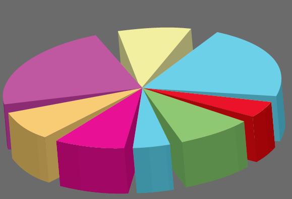 horrible exploded 3d pie chart