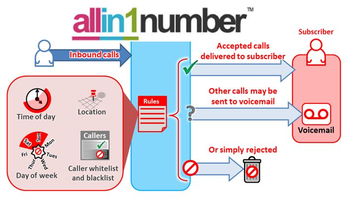 Call Screening