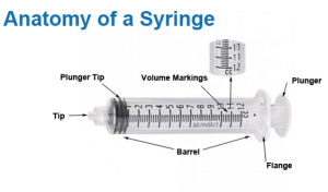 Syringe and Needle Selection Guide by Burt Cancaster