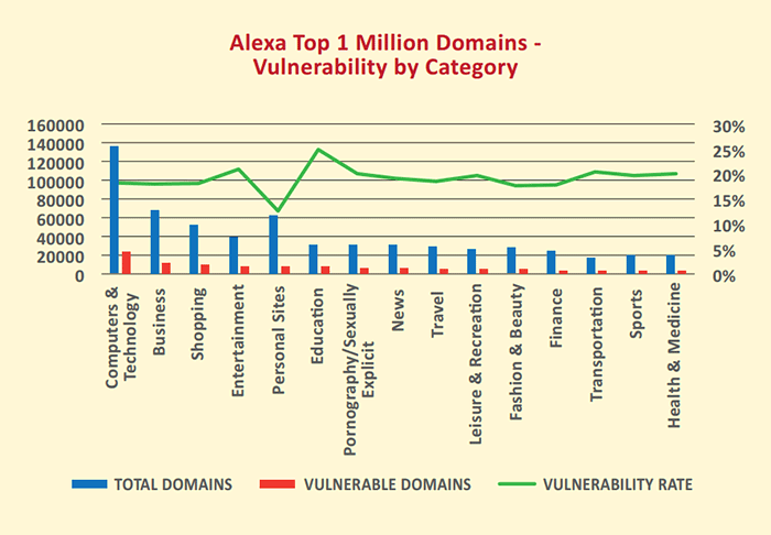 volnurable-websites-in-2015-report