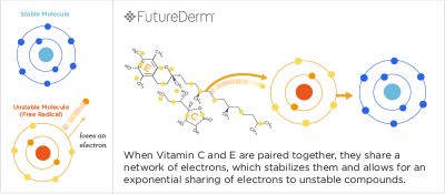 Vitamin-C-and-E-share-electrons-with-a-free-radical-FutureDerm-diagram1