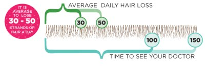 purata rambut gugur