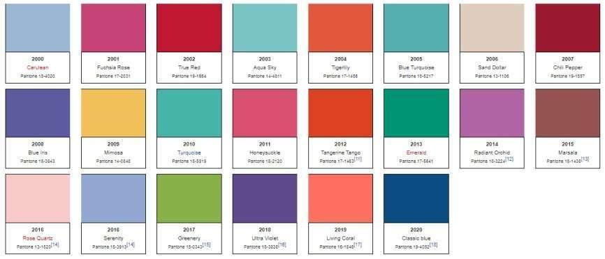 tutti i colori pantone dell'anno dal 2000 al 2020