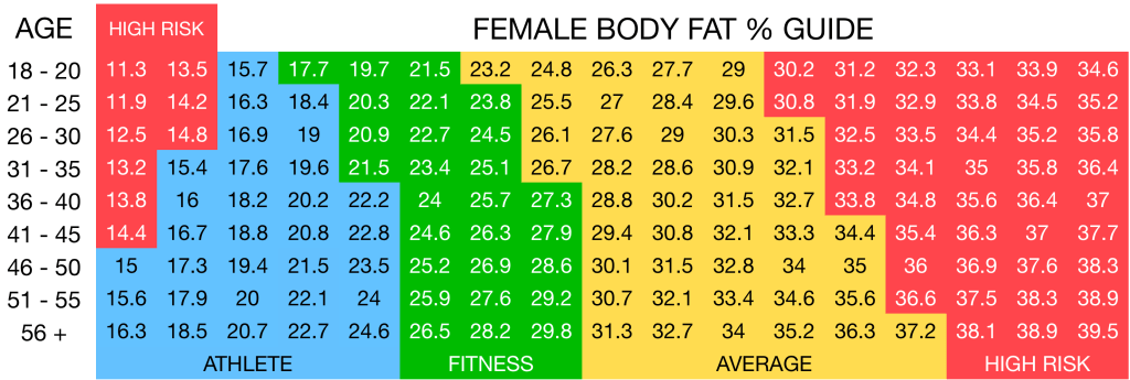 Female body fat % chart VITFIT Personal Training Sydney