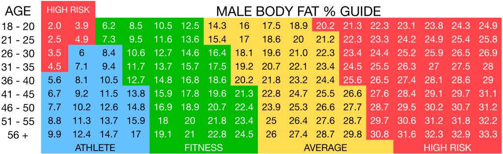 Male body fat % chart VITFIT Personal Training Sydney