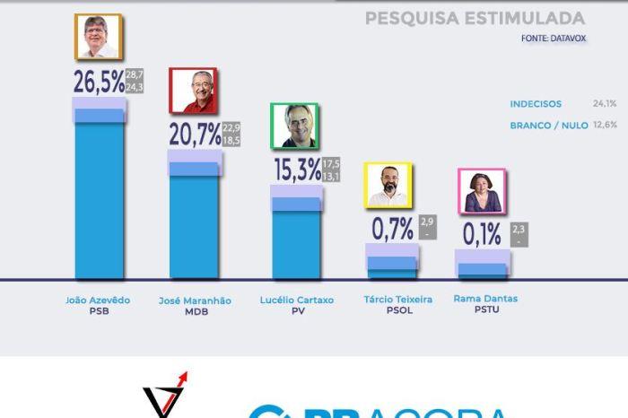 Pesquisa do Instituto DATAVOX aponta João Azevedo como líder na disputa pelo Governo do Estado