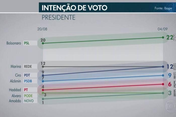 IBOPE: Sem Lula, Bolsonaro tem 22% e Ciro Gomes cresce e fica em segundo