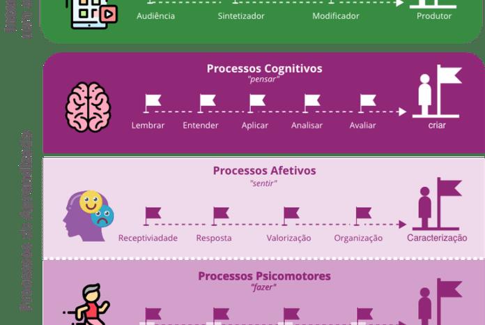 App da PB promete facilitar tratamento de crianças autistas